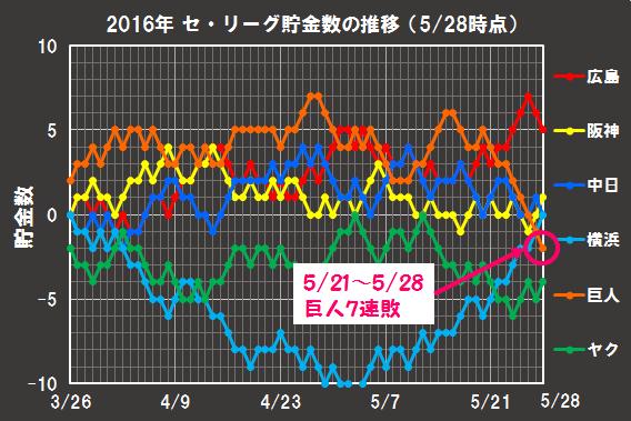 2016年の貯金数の推移(5月28日時点)