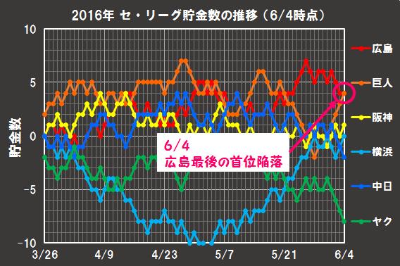 2016年の貯金数の推移(6月4日時点)