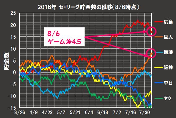 2016年の貯金数の推移(8月6日時点)