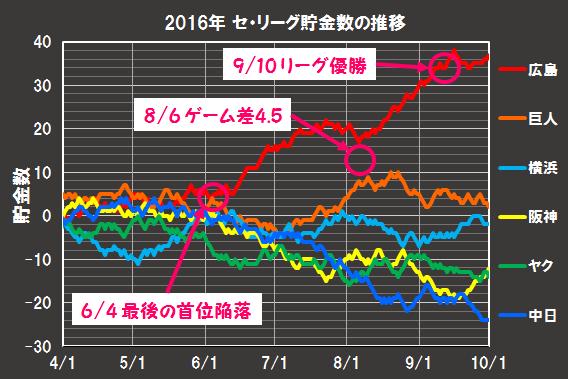 2016年の貯金数の年間推移