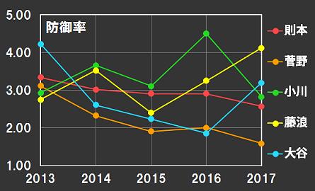 則本、菅野、小川、藤浪、大谷の防御率の推移