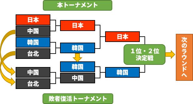 2009年WBCトーナメント表