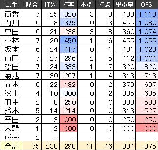 2017WBC日本代表の打撃成績