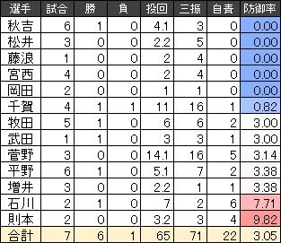 2017WBC日本代表の投手成績