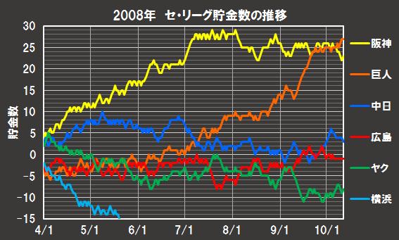 2008年のセリーグのペナントレースにおける貯金数推移