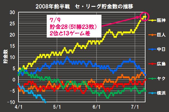 2008年前半戦のセ・リーグ貯金数推移。阪神の独走。