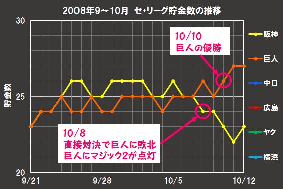セ・リーグ最終局面の巨人と阪神の貯金推移