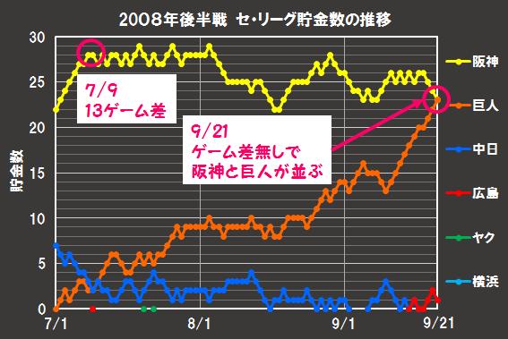2008年後半戦のセ・リーグ貯金数推移。巨人の反撃が始まる。