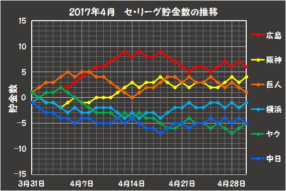 2017年4月のセリーグの貯金数推移
