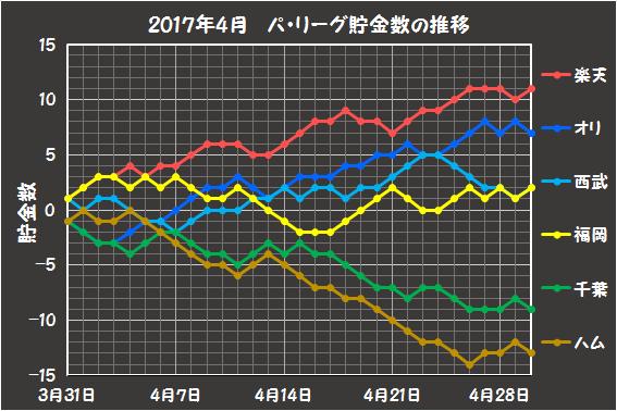2017年4月のパリーグの貯金数推移