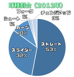 2012年の吉川光夫の投球割合