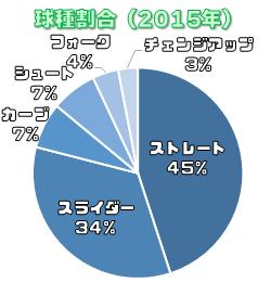 2015年の吉川光夫の投球割合