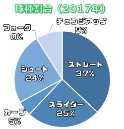 2017年の吉川光夫の投球割合