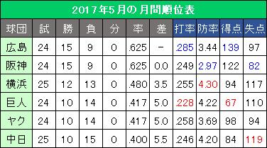 セ・リーグ2017年5月の月間順位表
