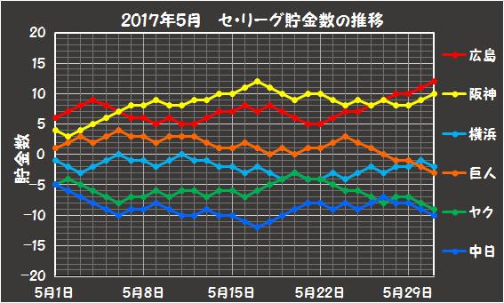 2017年5月のセリーグの貯金数推移