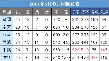 パ・リーグ2017年5月の月間順位表