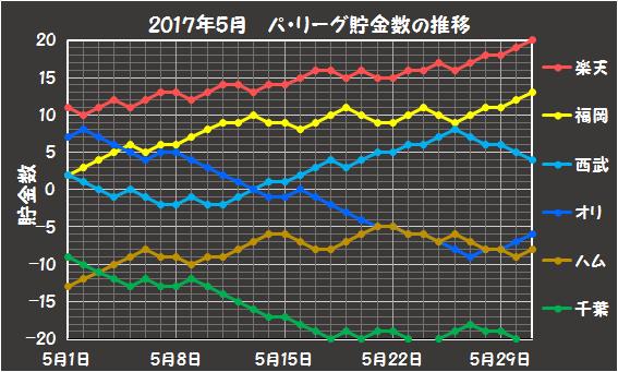 2017年5月のパリーグの貯金数推移