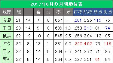 セ・リーグ2017年6月の月間順位表