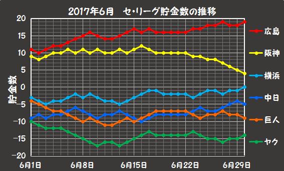 セ・リーグの2017年6月の貯金数推移