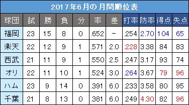 パ・リーグ2017年6月の月間順位表