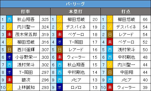 パ・リーグ6月の打撃3部門10傑