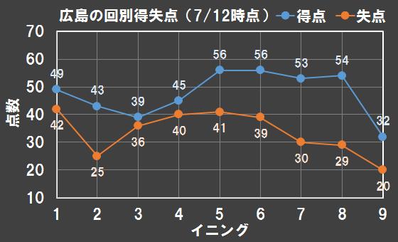 広島東洋カープの2017年前半戦の得点と失点の回別分布