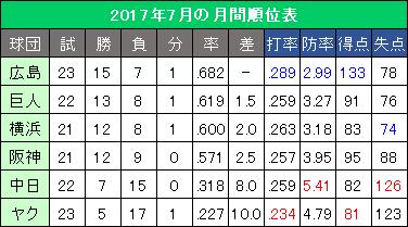セ・リーグ2017年7月の月間順位表