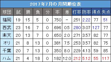 パ・リーグ2017年7月の月間順位表
