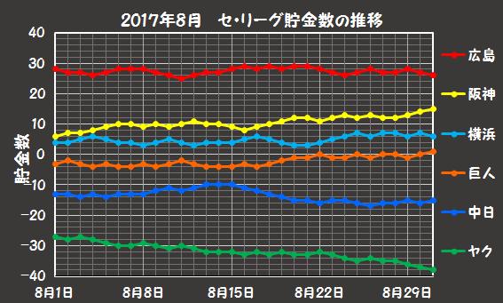 セ・リーグの2017年8月の貯金数推移