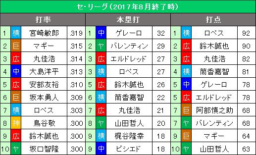 セ・リーグ8月の打撃3部門10傑