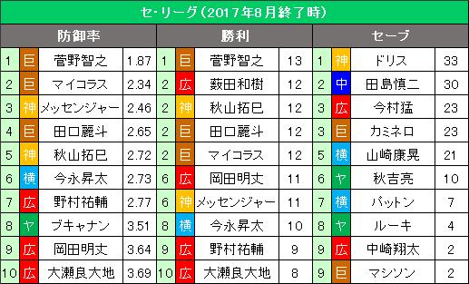 セ・リーグ8月の投手3部門10傑