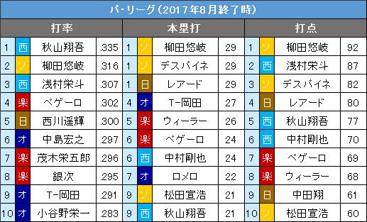 パ・リーグ8月の打撃3部門10傑