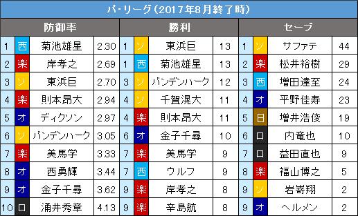 パ・リーグ8月の投手3部門10傑