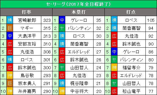 セ・リーグ9・10月の打撃3部門10傑