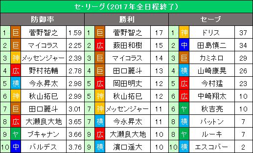セ・リーグ9・10月の投手3部門10傑