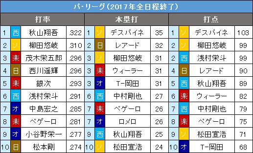 パ・リーグ9・10月の打撃3部門10傑