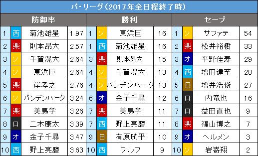 パ・リーグ9・10月の投手3部門10傑
