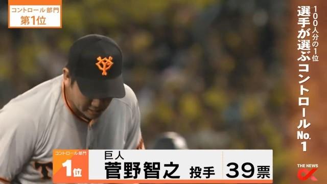1位 菅野智之 39票
