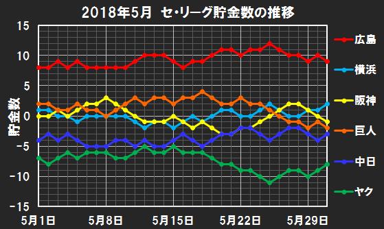 セ・リーグの2018年5月の貯金数推移