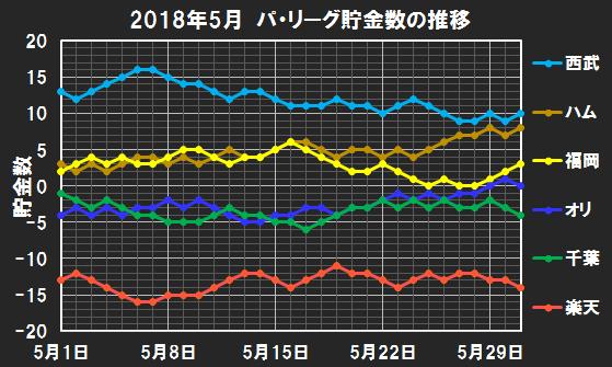 パ・リーグの2018年5月の貯金数推移