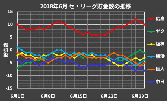 セ・リーグの2018年6月の貯金数推移