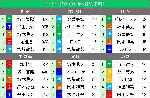 セ・リーグ2018年6月度の打撃タイトル争い