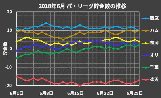 パ・リーグの2018年6月の貯金数推移