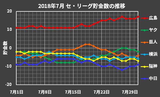 セ・リーグの2018年7月の貯金数推移