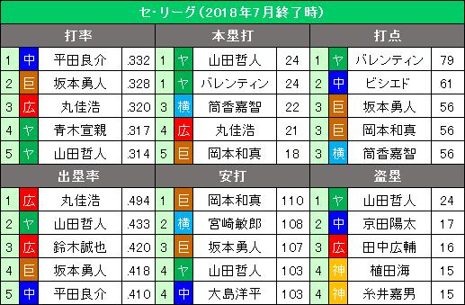 セ・リーグ2018年7月度の打撃タイトル争い