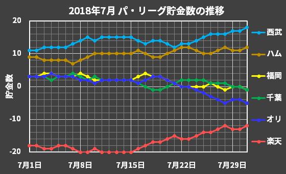 パ・リーグの2018年7月の貯金数推移