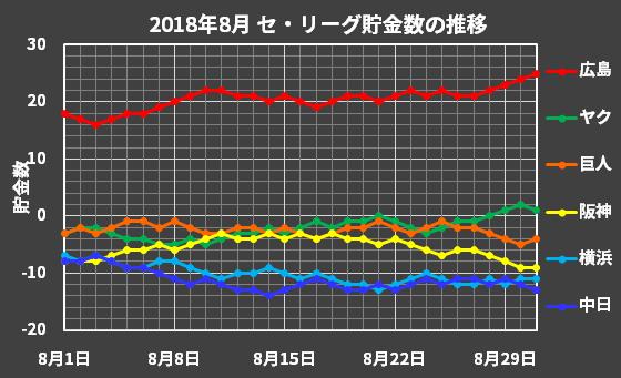 セ・リーグの2018年8月の貯金数推移