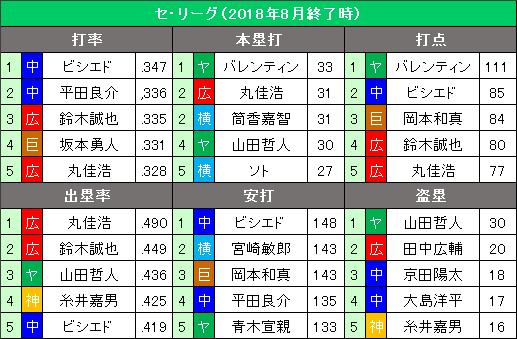 セ・リーグ2018年8月度の打撃タイトル争い