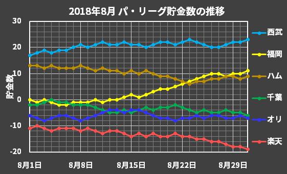 パ・リーグの2018年8月の貯金数推移
