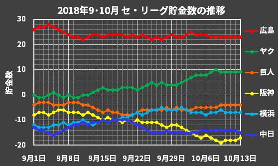 セ・リーグの2018年9・10月の貯金数推移